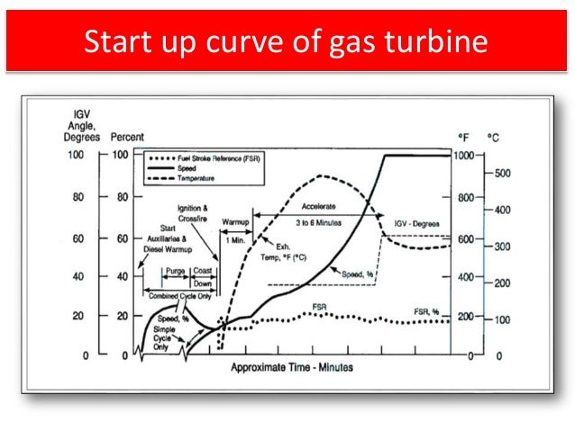 What Are The Differences Between IE3 And IE2 Motors moreover pare Motor Oils moreover o Hacer Letras Goticas Tutorial in addition Mobil 1 Protects In Cold Weather moreover Overview Of Startup Of Gas Turbine. on motor startup graph