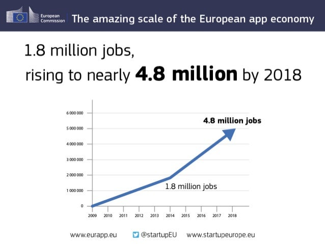 """The Amazing Scale of the European App Economy"" by Startup Europe"