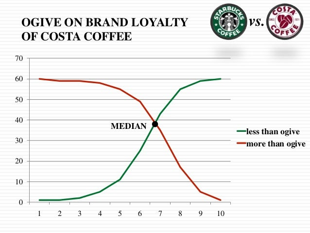 an analysis of costa coffee Starbucks porter's five forces analysis 2014  coffee chain market is saturated in the uk  costa coffee: 397% 404% starbucks: 220.