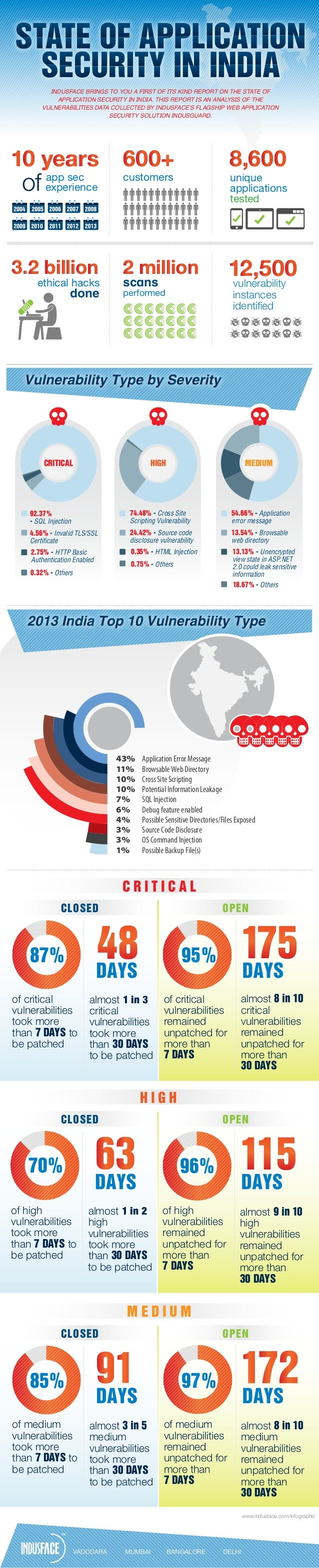State of application security in India- Infographic by Indusface
