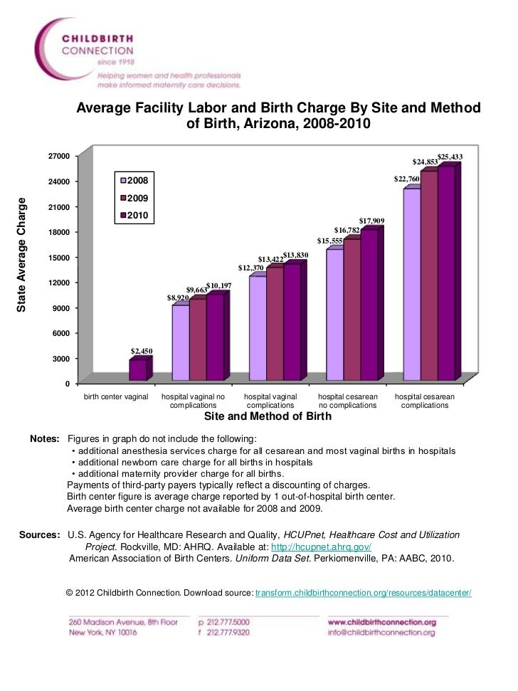 State Average Birth Charge by Method of Birth 2007-2010