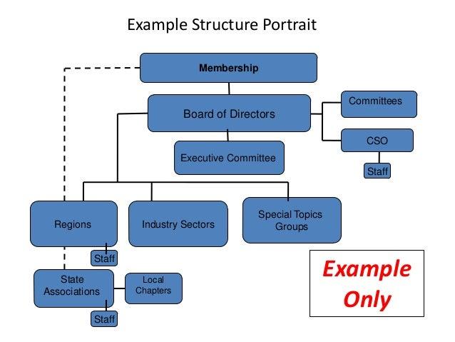 Mini-Workshop/Case Study On Strategic Planning