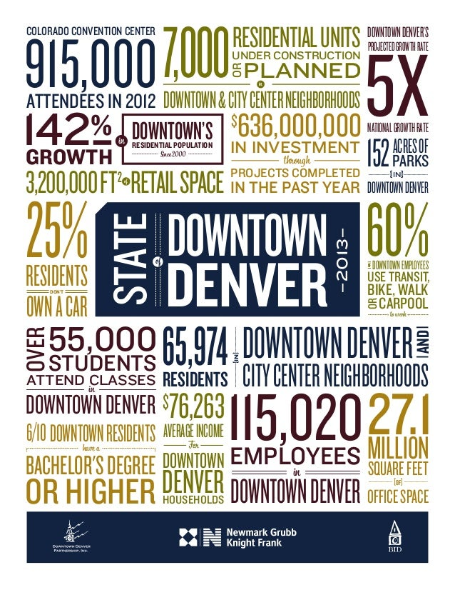 OR HIGHER 6/10DOWNTOWNRESIDENTShave a BACHELOR'SDEGREE 915,000 COLORADO CONVENTION CENTER ATTENDEES IN 2012 DOWNTOWN&CITYC...