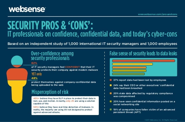 www.websense.com/prosandcons  SECURITY PROS & 'CONS':  IT professionals on confidence, confidential data, and today's cyber-...
