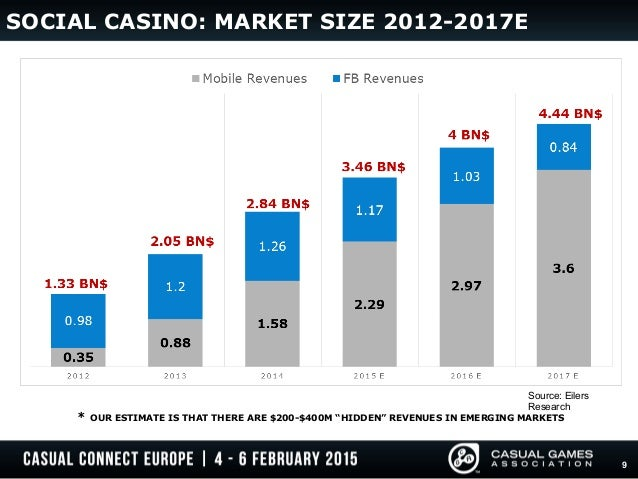 social casino revenue