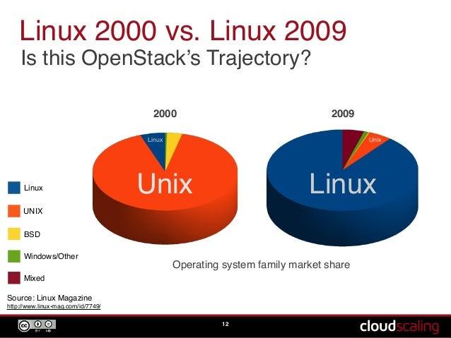 KDE Developer: PC-BSD 'Will Surpass Linux on Desktop by 2020 ...