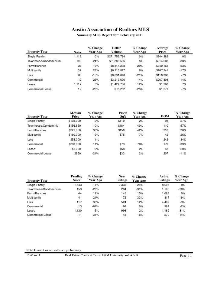 February 2011 Austin Real Estate Stats