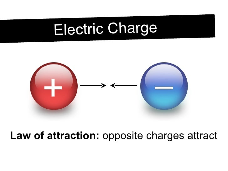 What Is Protons Charge Electric Charge Static Electricity