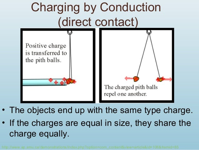 Charging by Induction With Grounding Charging by Induction