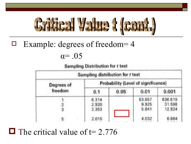 Statistical ppt for T table 99 degrees of freedom