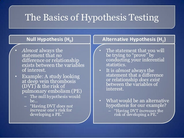 How to Write a Hypothesis