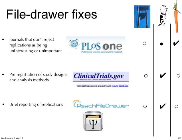 file drawer analysis 2