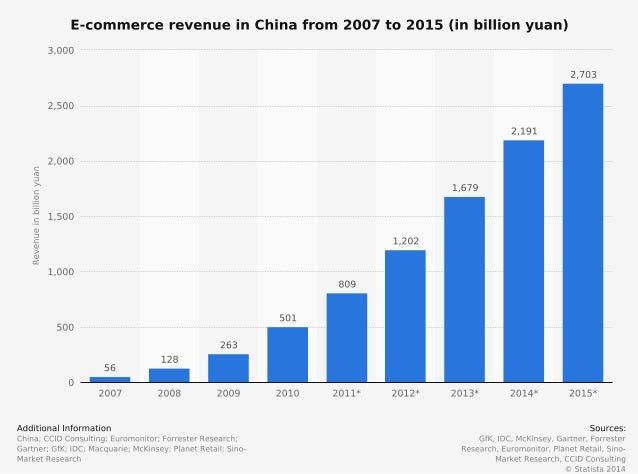 The shart shows the E-commerce revenue in China from 2007 to 2015 (in billion yuan)