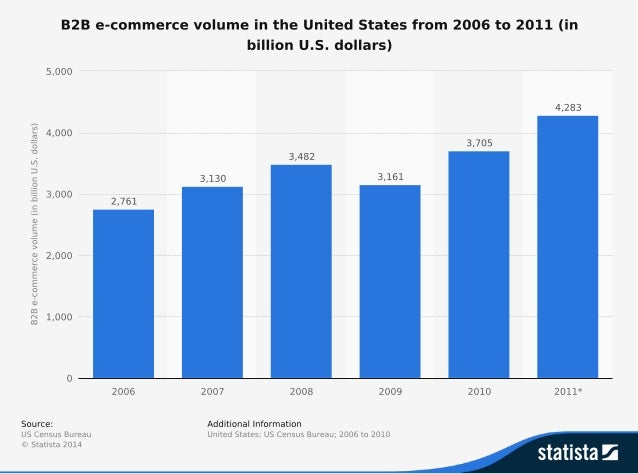 b2b Ecommerce in US