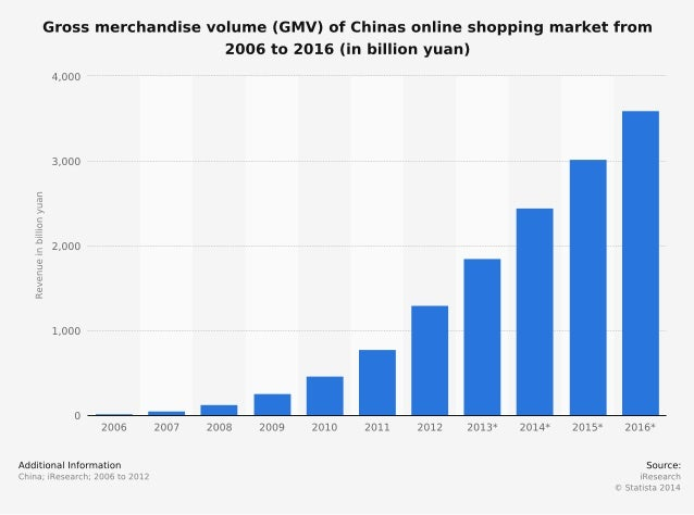 How Chinese Online transaction  Gross merchandise volume  has grown in the last 10 years  to  1.85 trillion yuan.