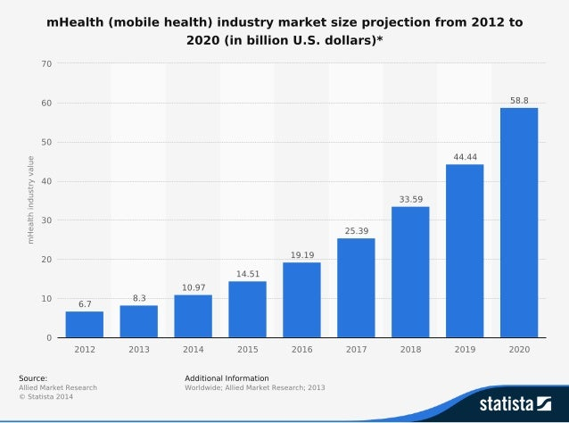 Global Mobile health Market Size