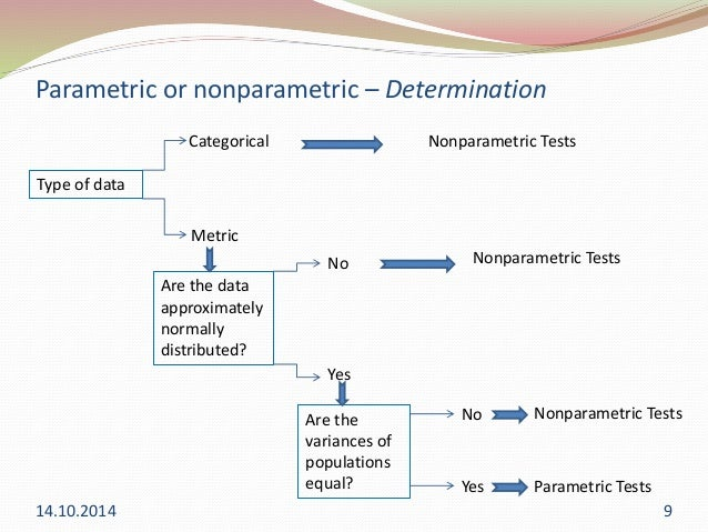 applying anova and nonparametric test Homogeneity of variances is assessed by levene's test (t-test and anova use levene's test) 8 parametric or nonparametric parametric and non parametric test ajay malpani parametric tests heena45 global branding.