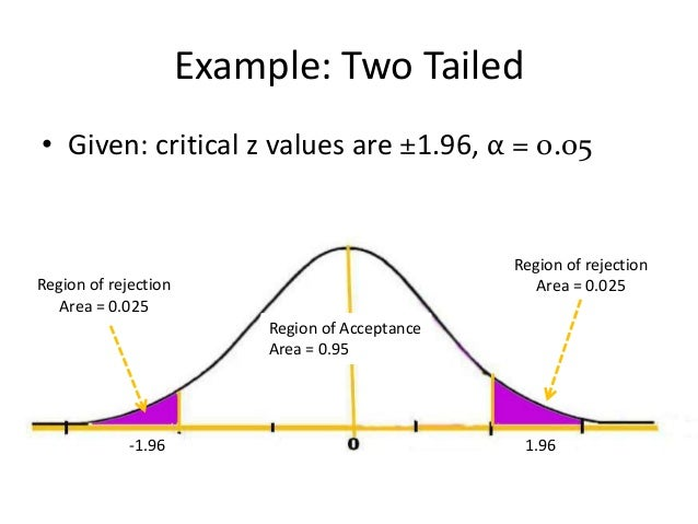 null hypothesis and critical region Statistical hypothesis testing is a key technique of both if the observed test statistic is in the critical region), then we say the null hypothesis is rejected.