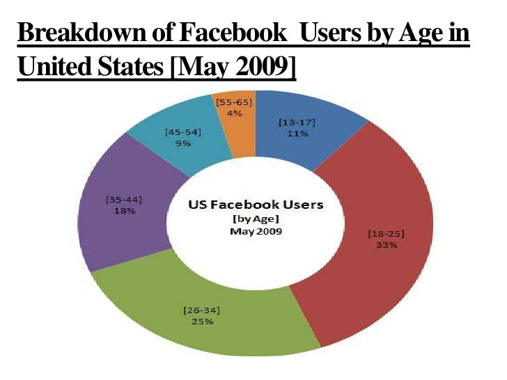 Breakdown of Facebook  Users by Age in United States [May 2009]<br />