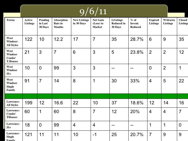 Princeton Real Estate Stats 9/6/2011