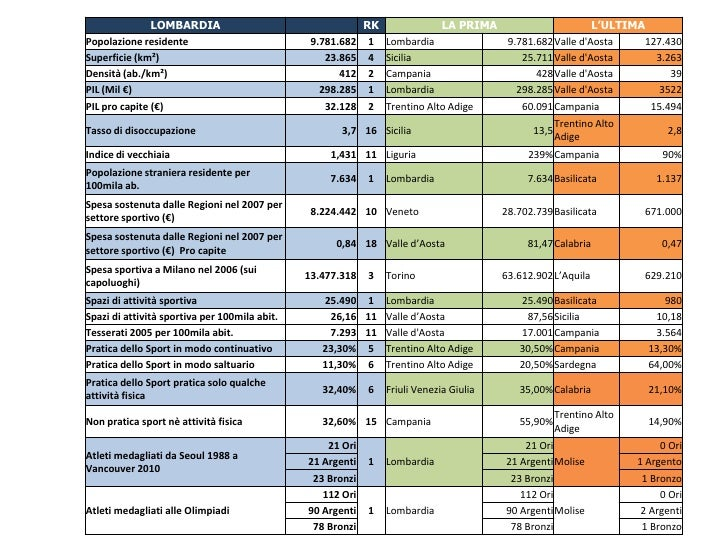 Stats lombardia