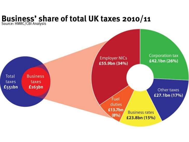 Tax and British business: Making the case