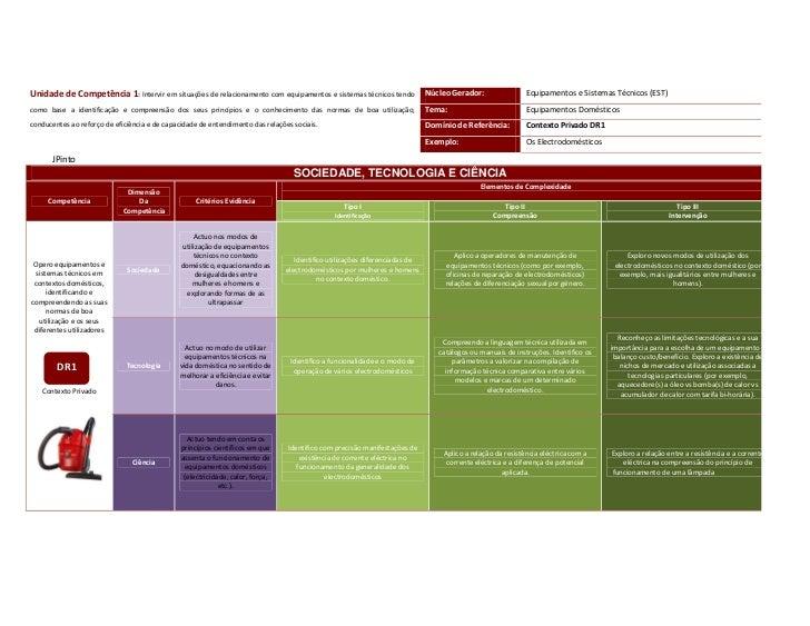 Unidade de Competência 1: Intervir em situações de relacionamento com equipamentos e sistemas técnicos tendo              ...