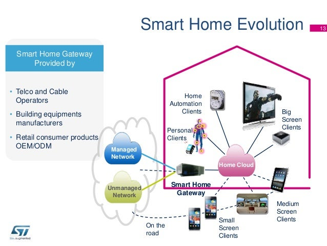 Life going beyond the smart home for Home gateway architecture