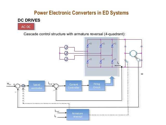 Speed Drive Controller Speed Controller Speed