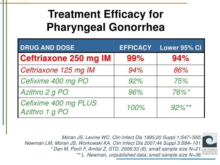 Zithromax dose in hiv