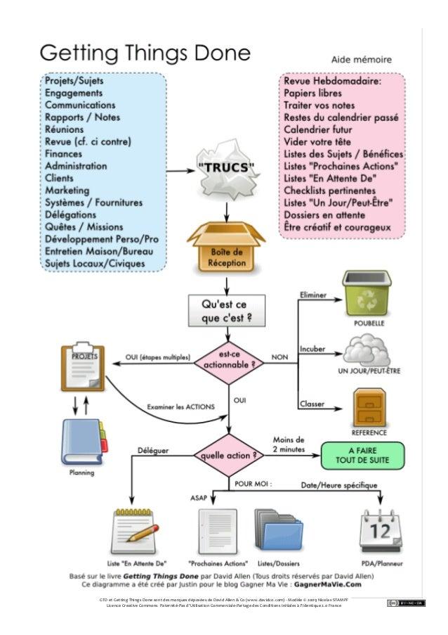 GTD et Getting Things Done sont des marques déposées de David Allen & Co (www.davidco.com) - Modèle © 2009 Nicolas STAMPF ...