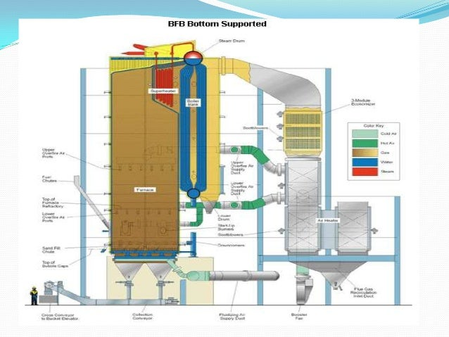 Pulverized Coal Fired Boiler ~ Steam generator part