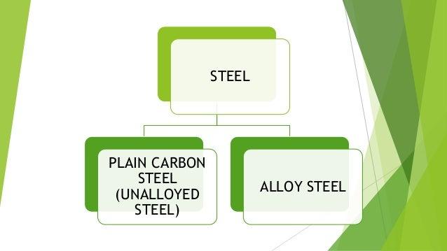 Plain Carbon Steel Slab : Steel