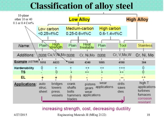 effect of alloying elements This work aimed to describe the effect of alloying elements (fe, cr, cu) on the structure, phase composition and properties of ti-al-si alloys was studied.