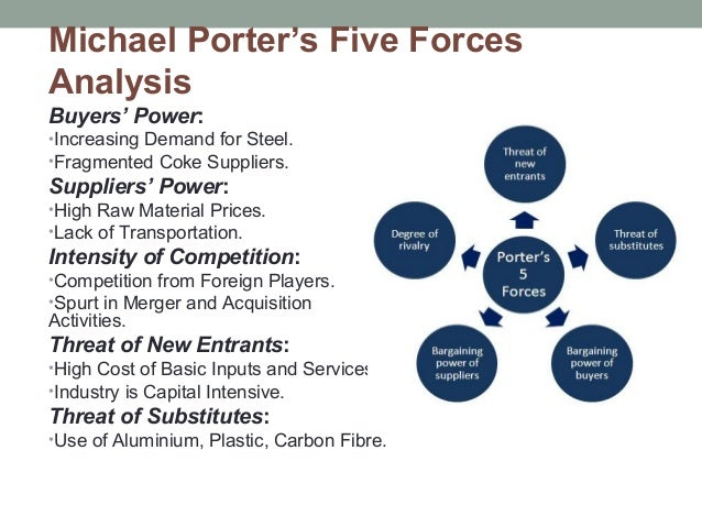 porters five forces analysis for tata steel india Research and markets: 2011 indian steel industry - porter's five forces strategy analysis  c porters five forces strategy analysis.
