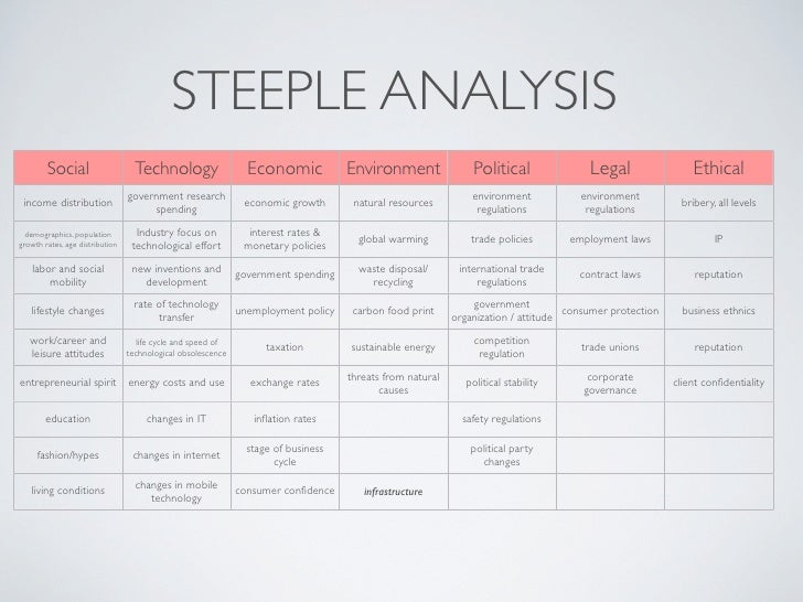 STEEPLE ANALYSIS         Social                     Technology                   Economic            Environment          ...