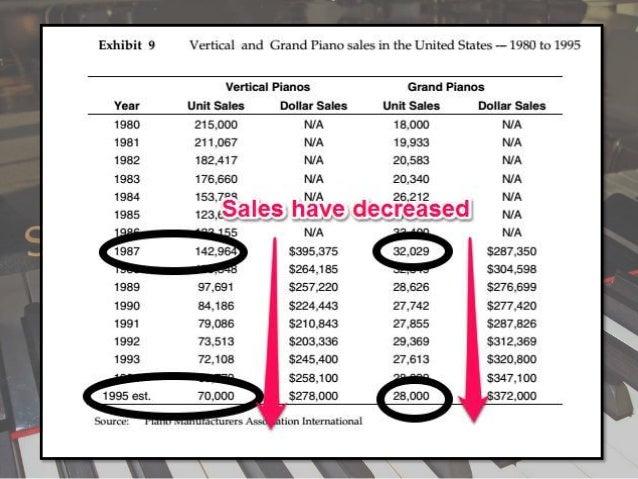 """steinway sons buying a legend swot analysis Шановні друзі з радістю повідомляємо вам, що 28-30 листопада 2008 р в києві відбудеться ііі щорічний всеукраїнський дебатний турнір """"серце києва."""
