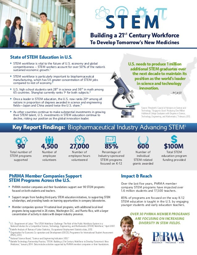 To Develop Tomorrow's New Medicines Building a 21st Century Workforce 1+2 PhRMA Member Companies Support STEM Programs Acr...