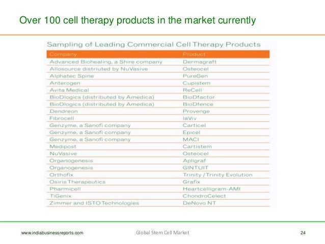Over 100 Cell Therapy Products