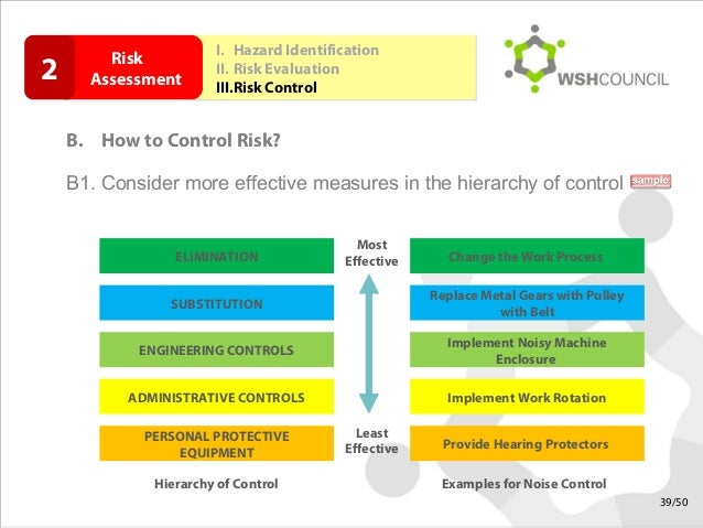 safety and control measures on chemicals usage and associated risks essay Use the following steps to determine whether is it reasonably practicable to reduce or eliminate a health and safety risk in your workplace there are various factors (such as cost) that you should consider when you are deciding which risk control measures to use in your workplace.