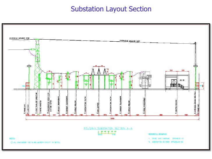 Image gallery substation layout for Substation design