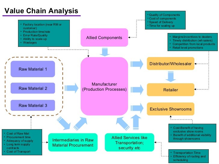 Value Chain Analysis  ProblemSolving Training from