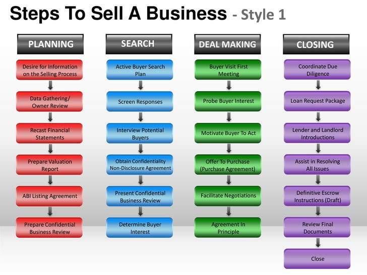Steps To Sell A Business - Style 1   PLANNING                   SEARCH                 DEAL MAKING                 CLOSING...