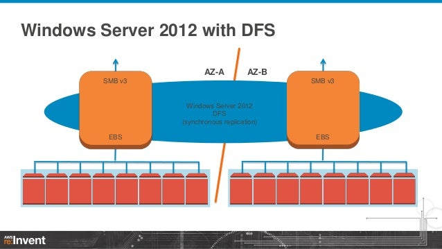 http://www.slideshare.net/AmazonWebServices/nfs-and-cifs-options-for-aws-stg401-aws-reinvent-2013/20