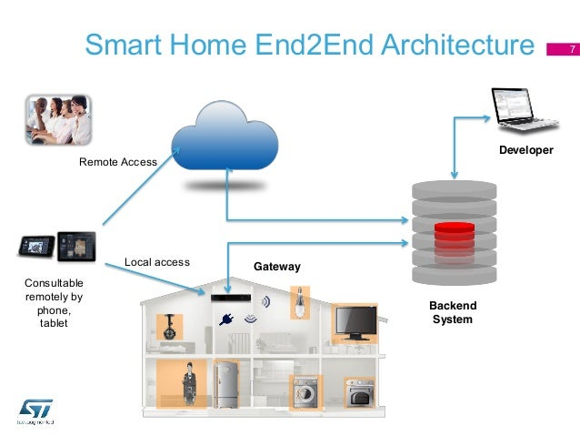 Stmicroelectronics smart home reference design luca celetto - Some smart home design plans ...