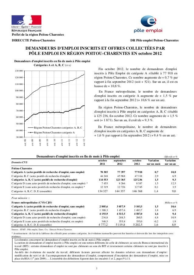 Rapport chômage région Poitou-Charentes