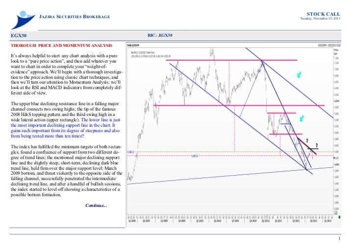 Stock call  .egx30 (thorough  price and momentum analysis) nov 15, 2011
