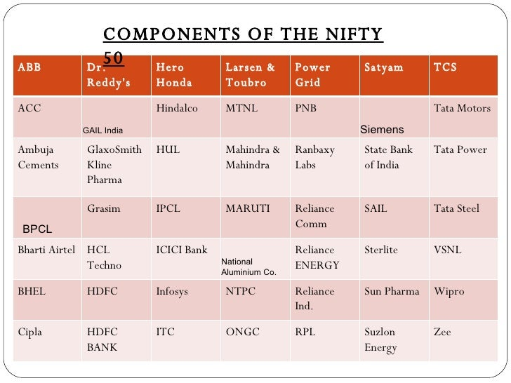 Best option stocks in india