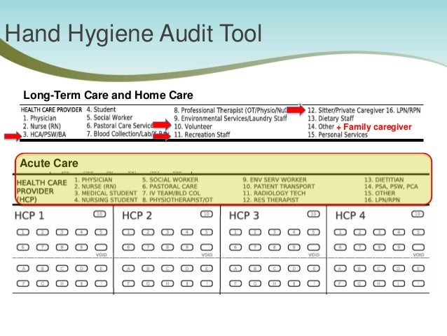 How to conduct hand hygiene observations