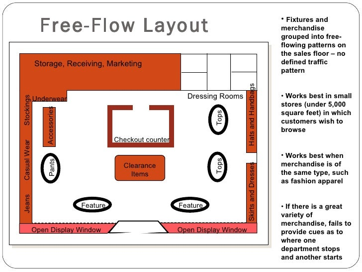 free flow layout retail
